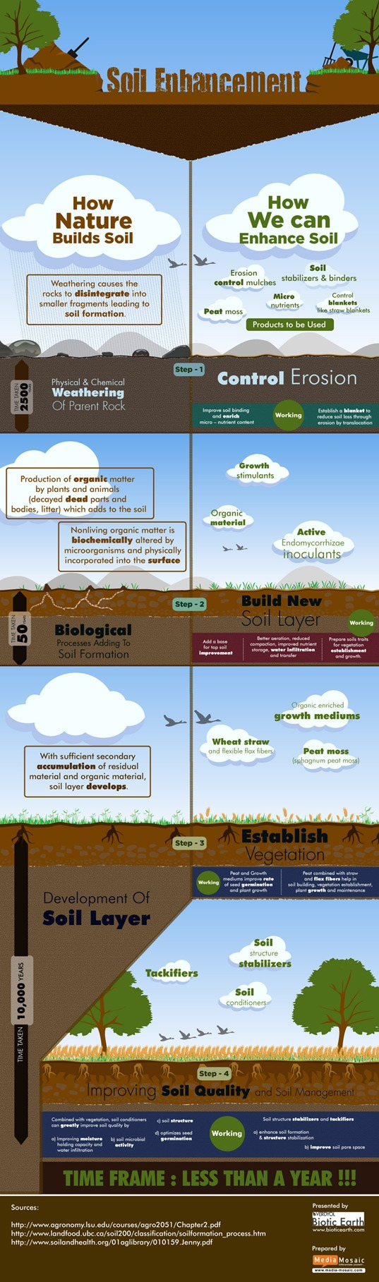 Do you know how to enhance Soil? here is the infographic..